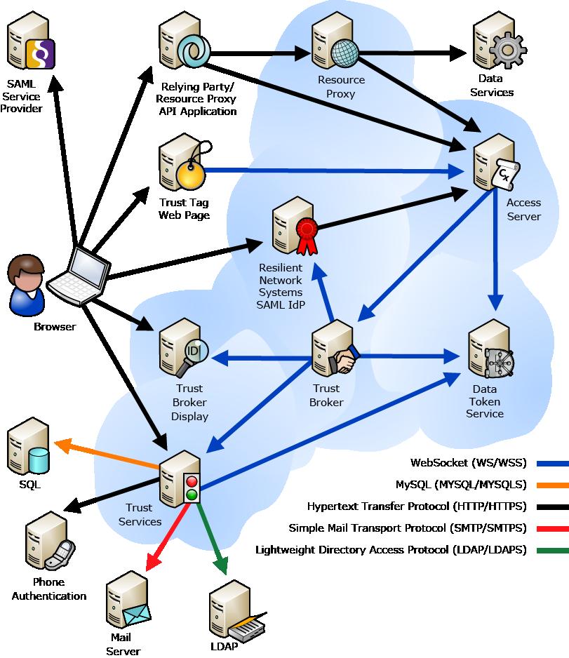 tdocs-install-rtn-services