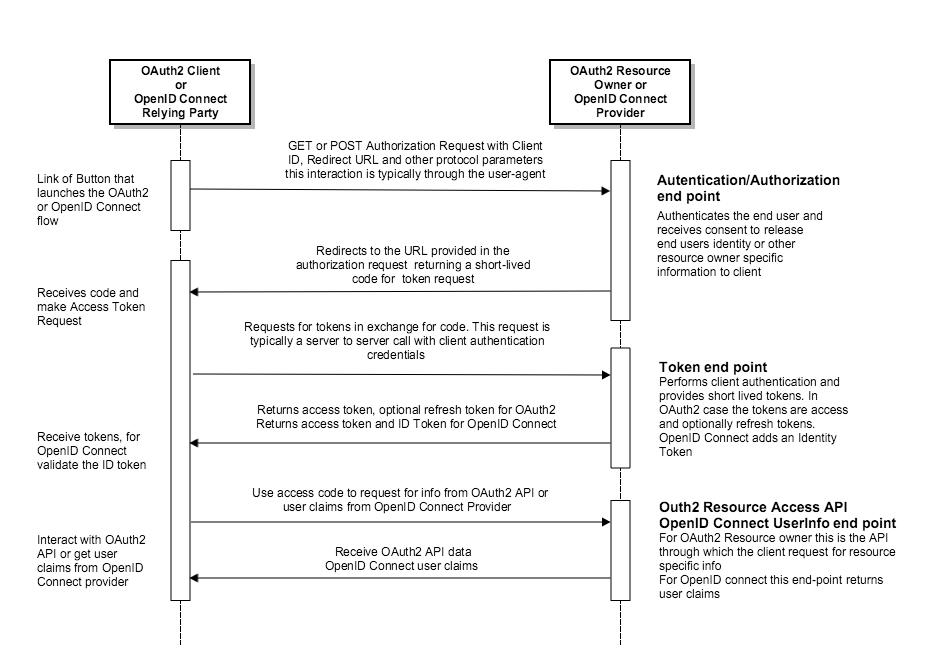 OpenID Connect Schematic Diagram